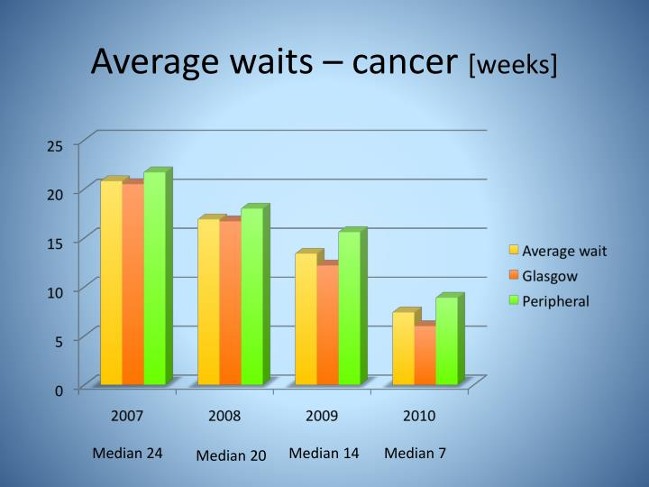 Average waits – cancer