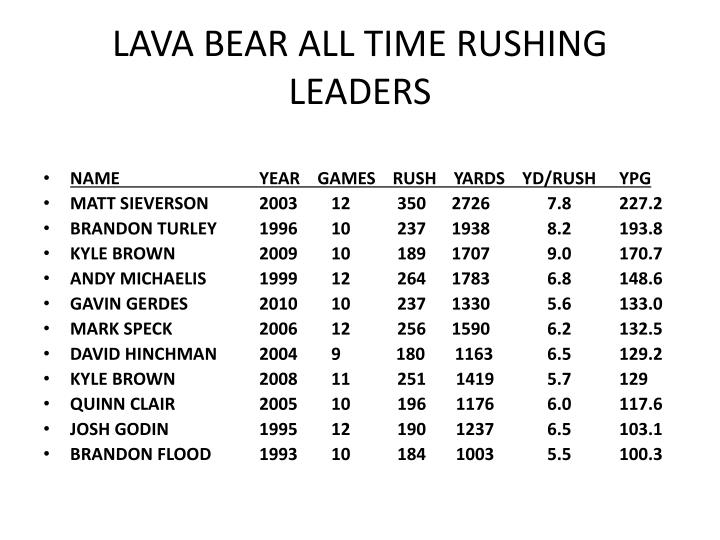 Lava bear all time rushing leaders