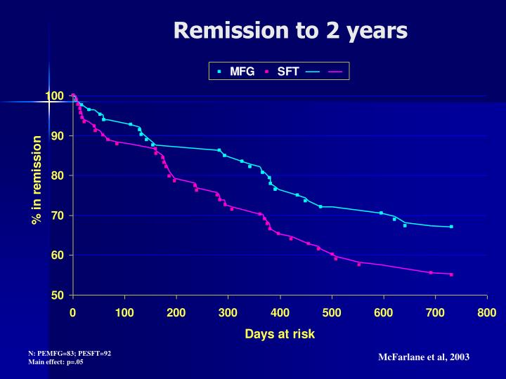 Remission to 2 years