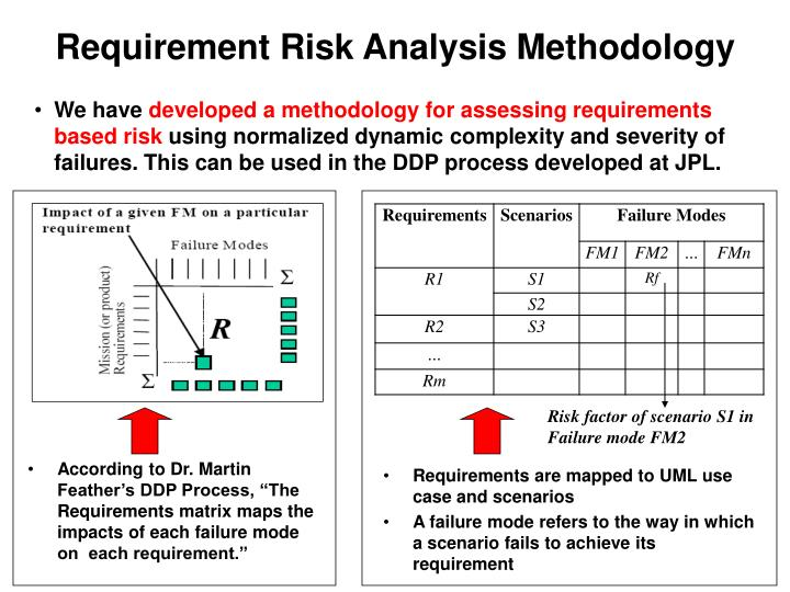 Requirement Risk Analysis Methodology