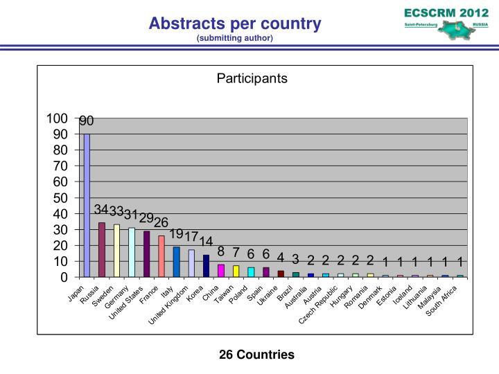 Abstracts per country