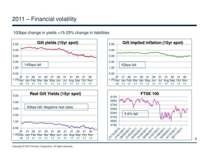 2011 – Financial volatility