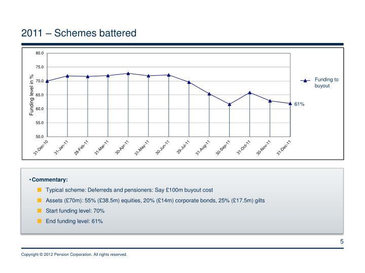 2011 – Schemes battered