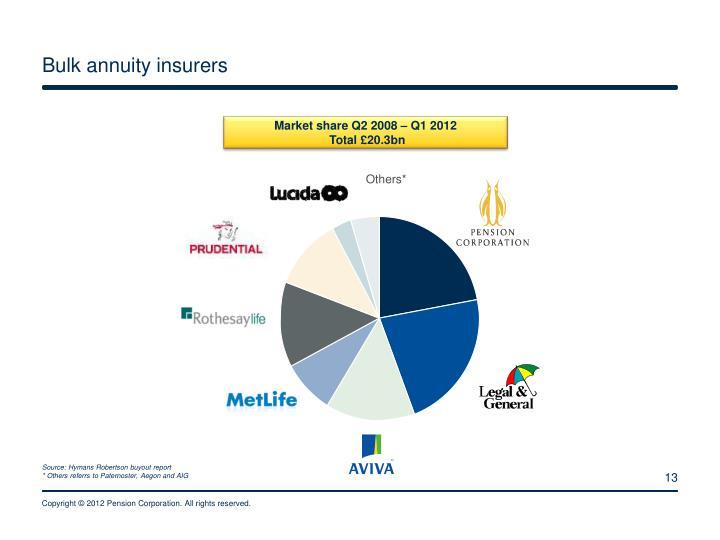 Bulk annuity insurers