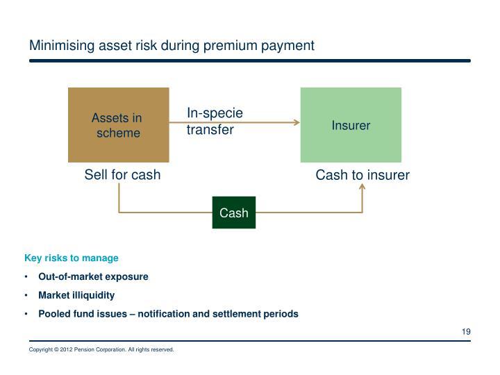 Minimising asset risk during premium payment