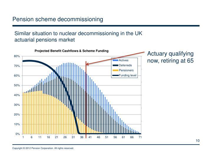Pension scheme decommissioning