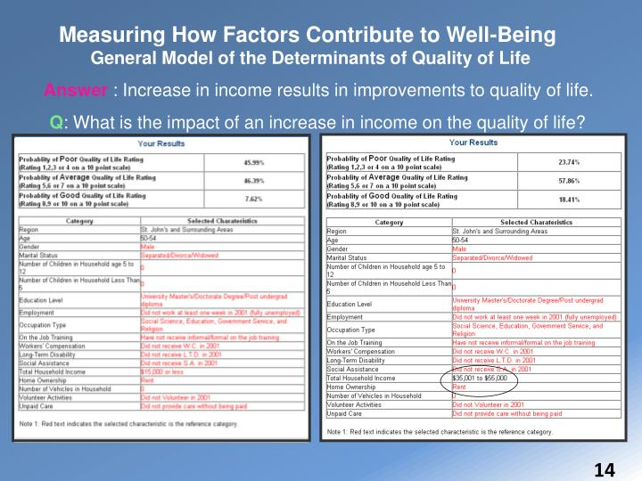 Measuring How Factors Contribute to Well-Being