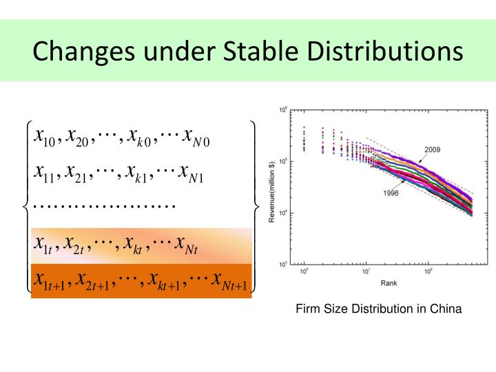 Changes under Stable Distributions