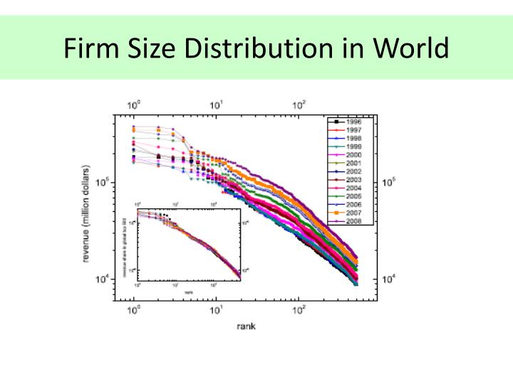 Firm Size Distribution in World