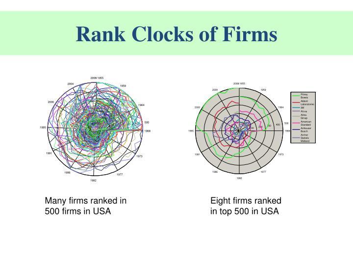 Rank Clocks of Firms