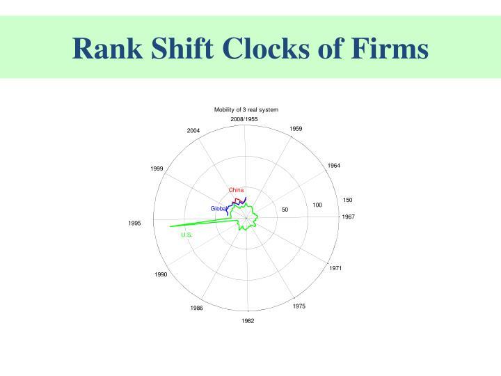 Rank-shift Clocks of Firm Size