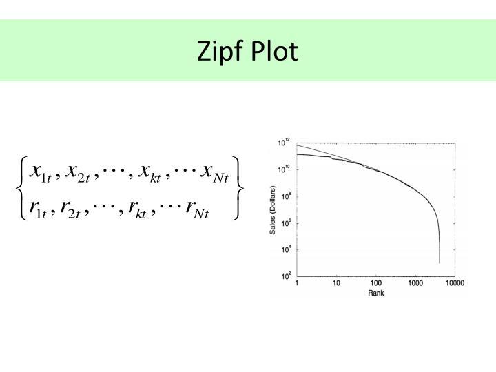 Zipf Plot