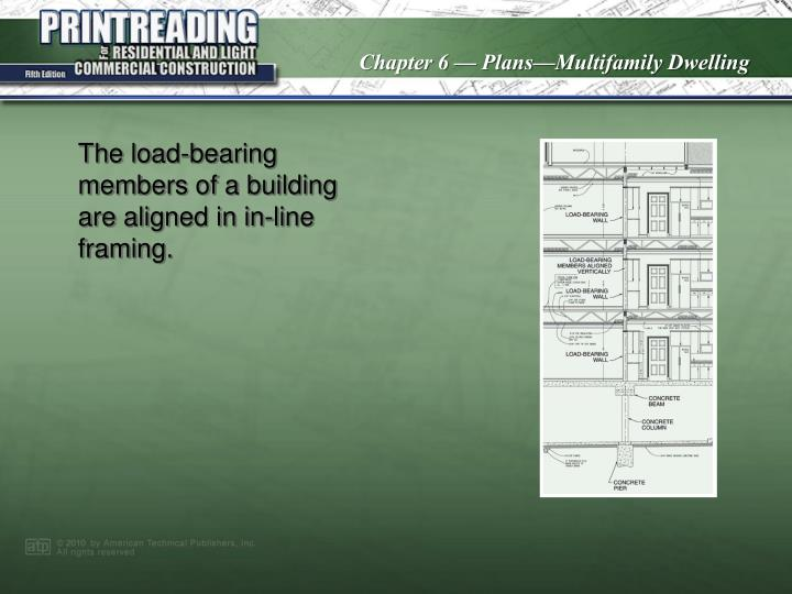 The load-bearing members of a building are aligned in in-line framing.
