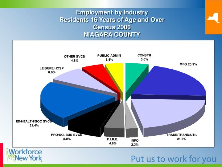Employment by Industry