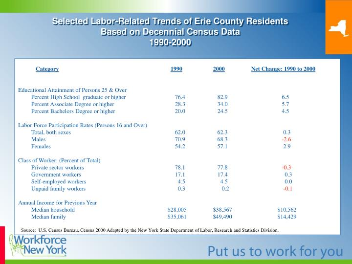 Selected Labor-Related Trends of Erie County Residents