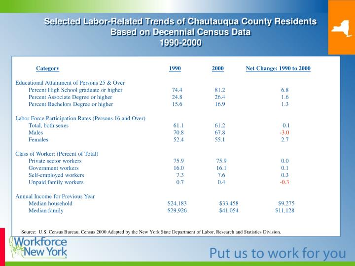 Selected Labor-Related Trends of Chautauqua County Residents