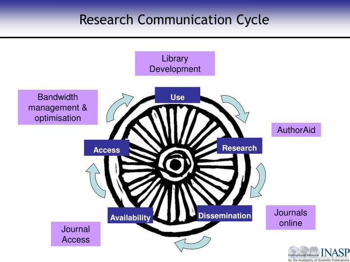 Research Communication Cycle