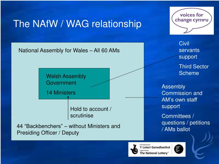 The NAfW / WAG relationship