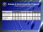 energy environmental program energy consumption comparison
