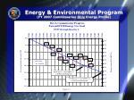 energy environmental program fy 2007 commissaries only energy profile