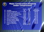 major construction projects under construction