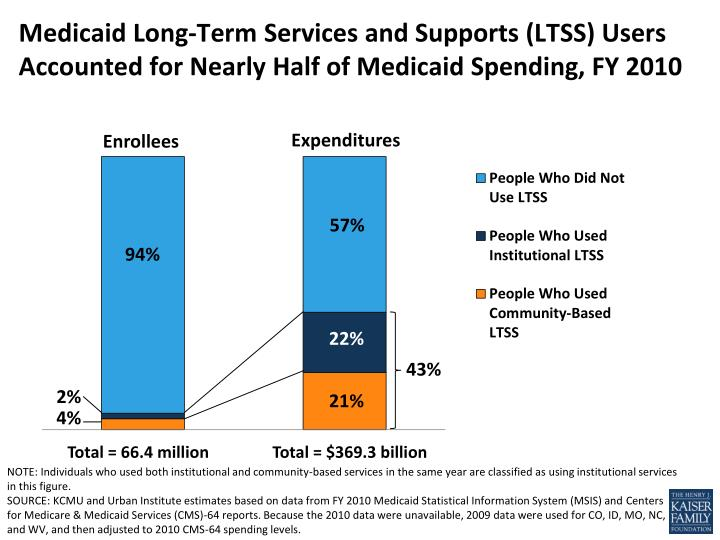 Medicaid Long-Term Services and Supports (LTSS) Users