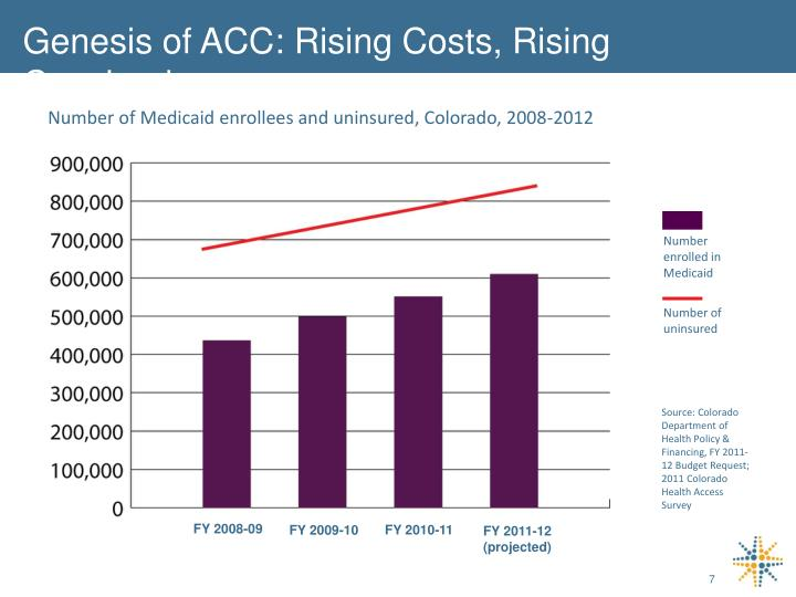 Genesis of ACC: Rising Costs, Rising Caseload