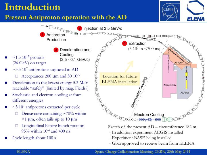 Introduction present antiproton operation with the ad