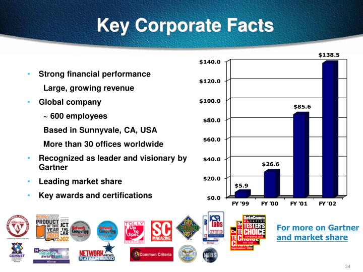 Key Corporate Facts