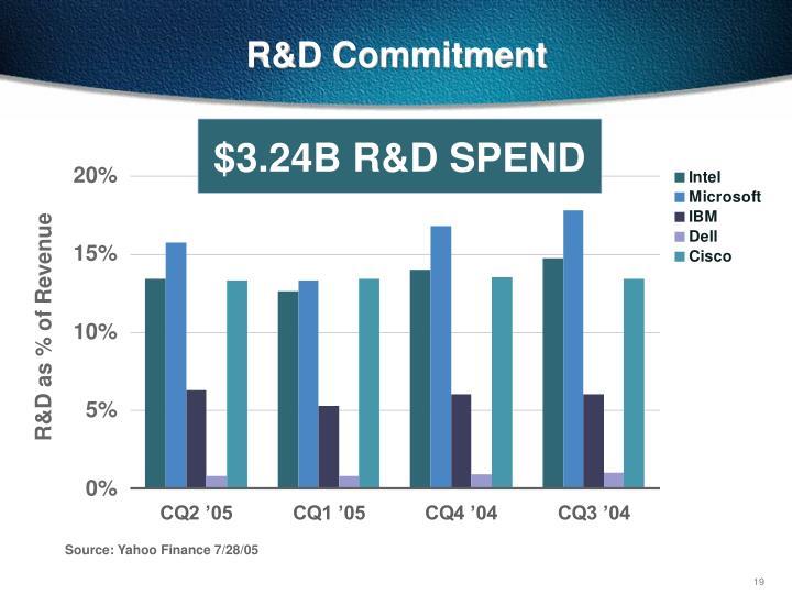 $3.24B R&D SPEND