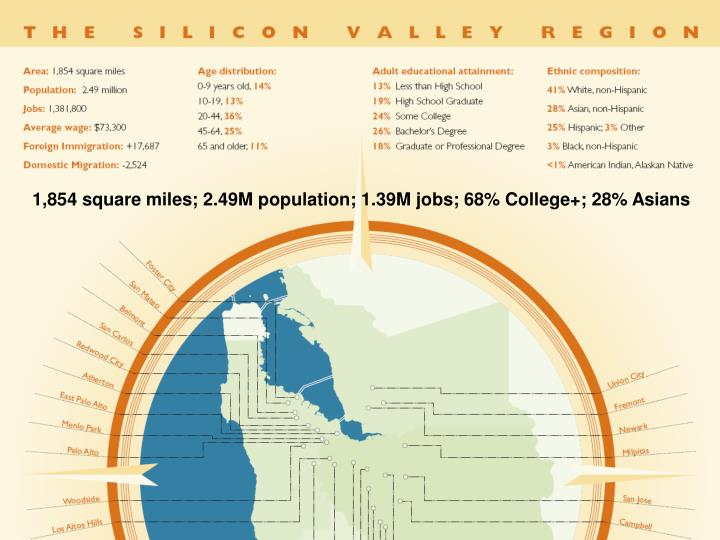 1,854 square miles; 2.49M population; 1.39M jobs; 68% College+; 28% Asians
