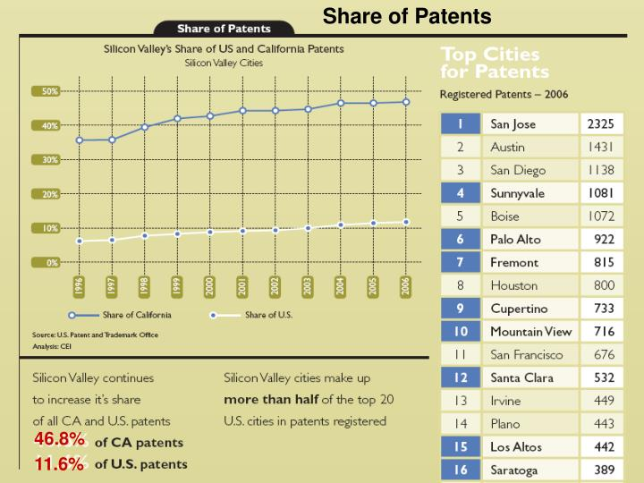 Share of Patents
