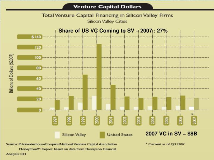 Share of US VC Coming to SV – 2007 : 27%
