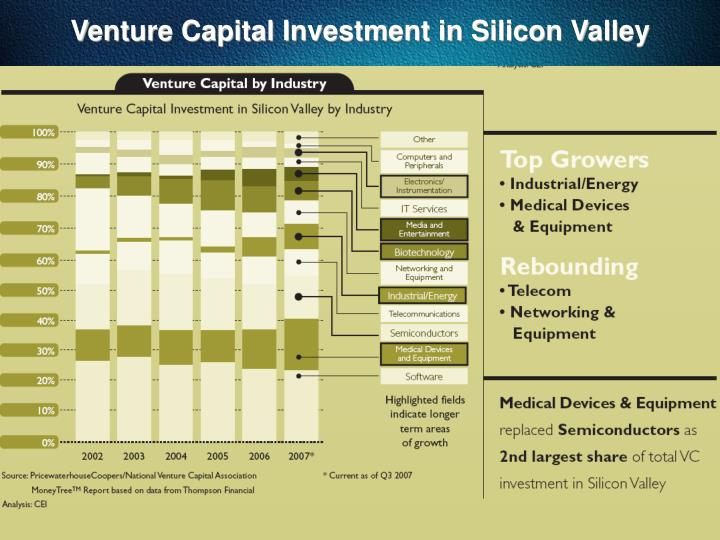Venture Capital Investment in Silicon Valley