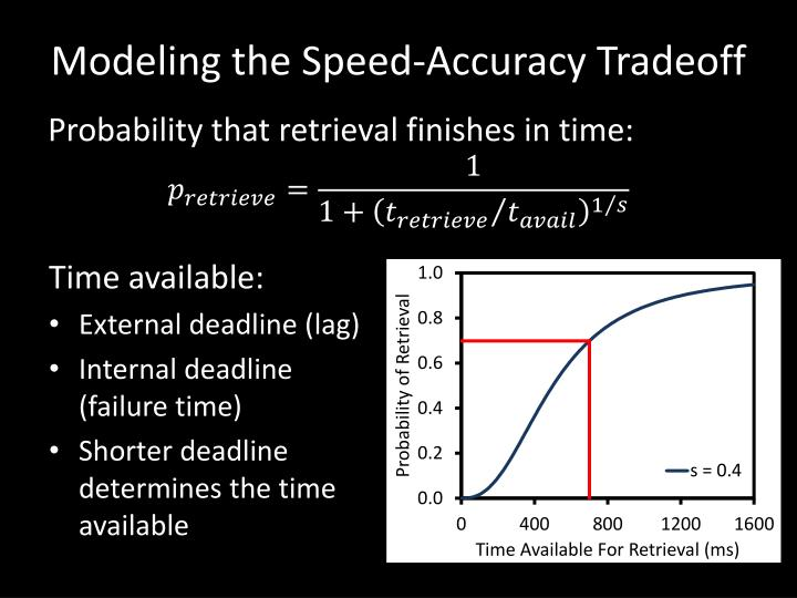 Modeling the Speed-Accuracy Tradeoff