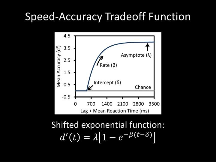 Speed-Accuracy Tradeoff Function