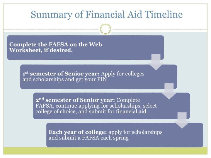 Summary of Financial Aid Timeline