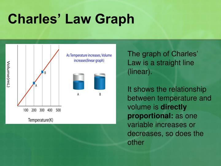 Charles' Law Graph