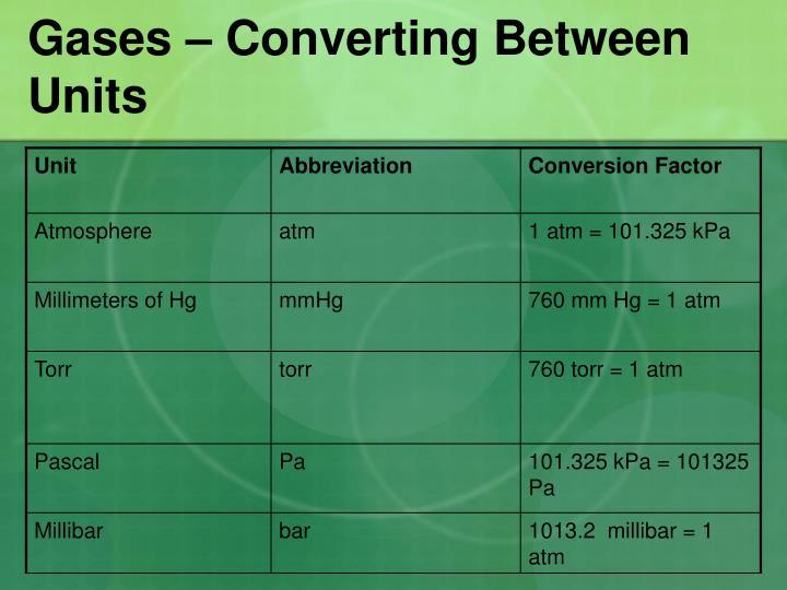 Gases – Converting Between Units