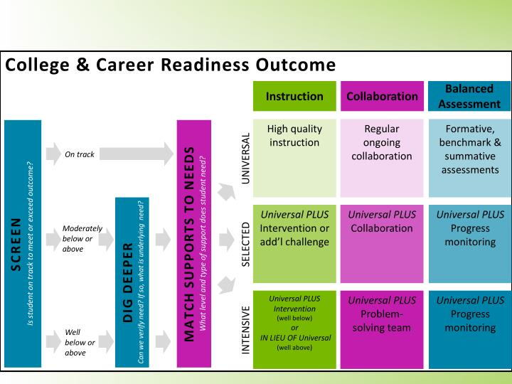 College & Career Readiness Outcome