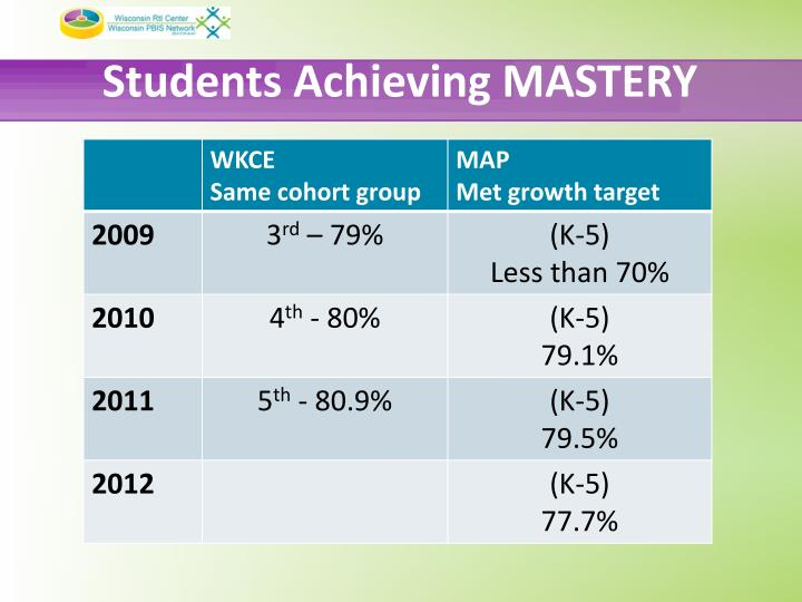Students Achieving MASTERY