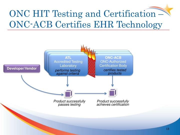 ONC HIT Testing and Certification