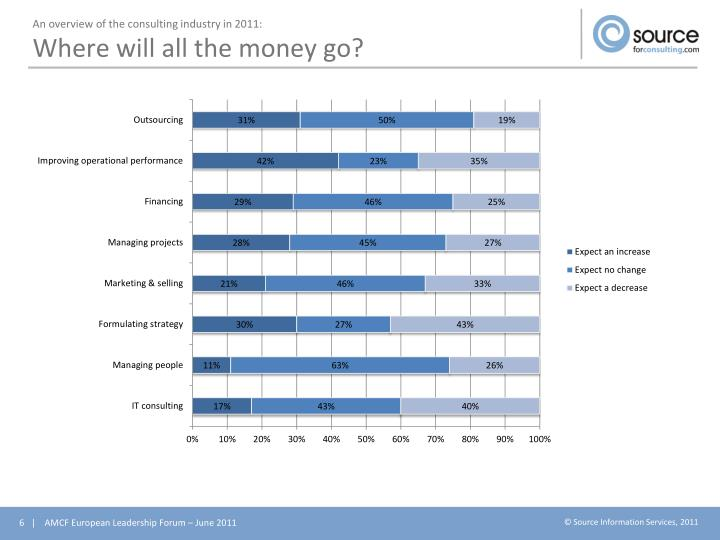 An overview of the consulting industry in 2011:
