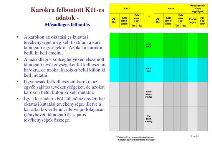 Karokra felbontott K11-es adatok -
