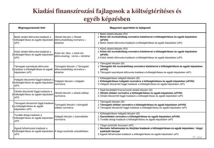 Kiadási finanszírozási fajlagosok a költségtérítéses és egyéb képzésben
