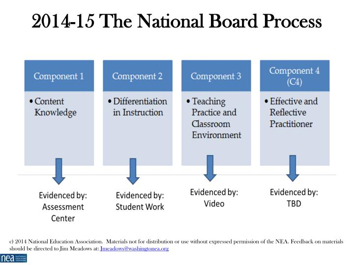 2014-15 The National Board Process