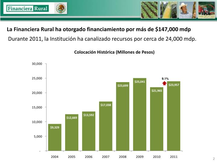 La Financiera Rural