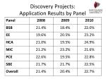 discovery projects application results by panel