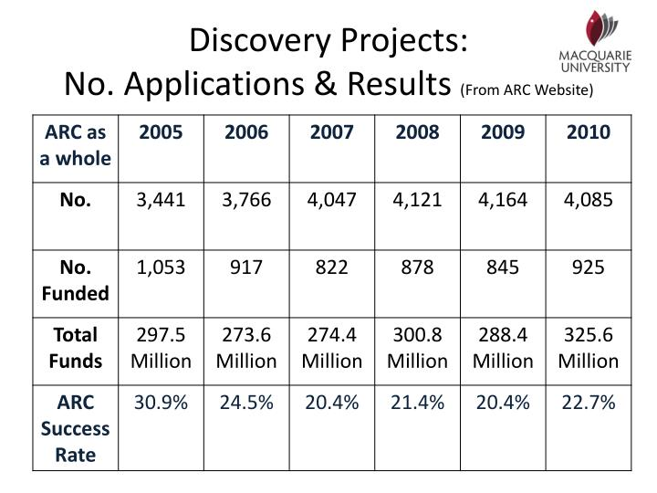 Discovery Projects: