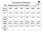 discovery projects no applications results from arc website